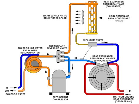 An Explanation of How Heat Pumps Work - EzineArticles Submission