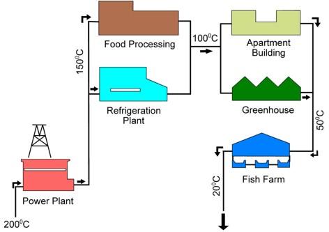 What Is Geothermal Energy