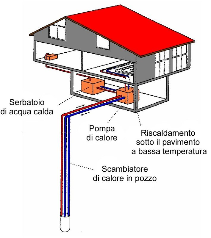 Cos l energia geotermica for Frigoriferi poco profondi