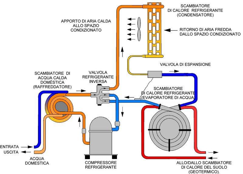 Cos l energia geotermica for Serbatoio di acqua calda in rame